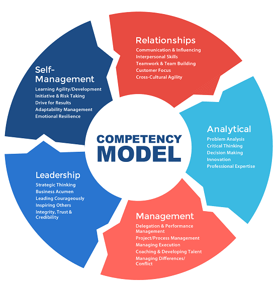 competency model human resources